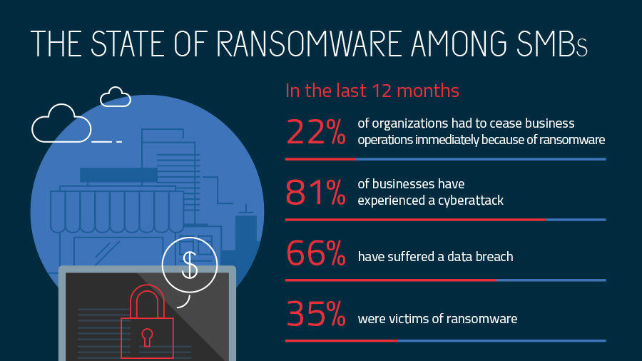 ransomware and smbs