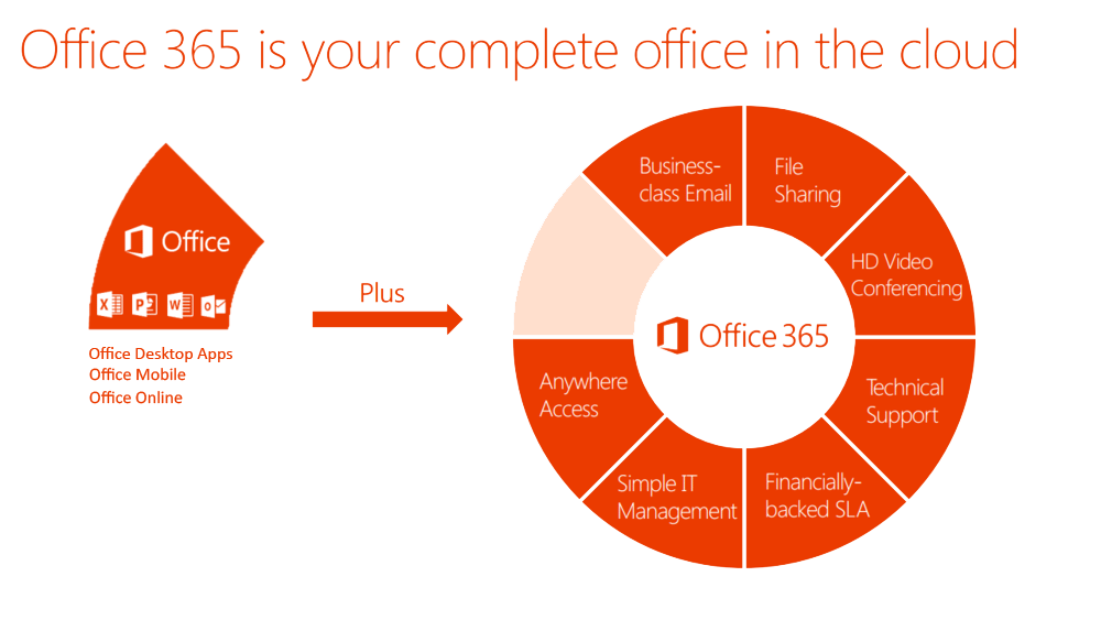 Office365 Advantages